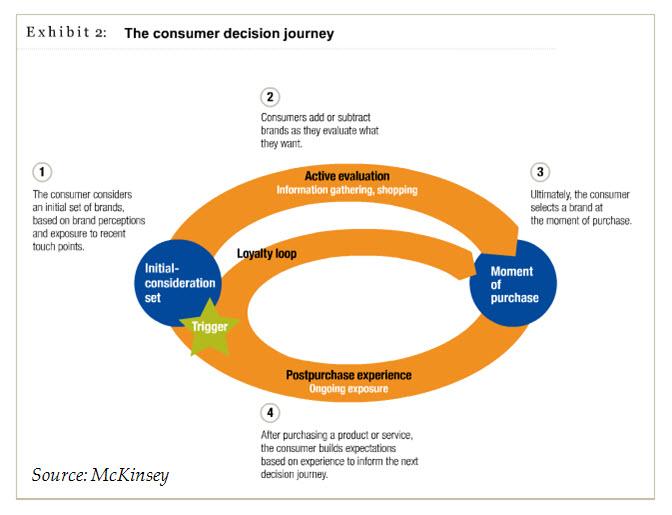 McKinsey Customer Decision Journey
