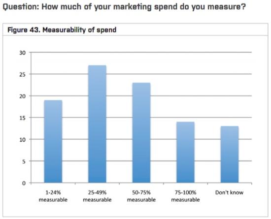 Measure Marketing Spend