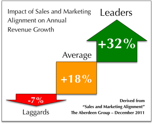 Sales and Marketing Alignment 300w
