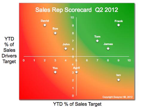sales rep scorecard chart large