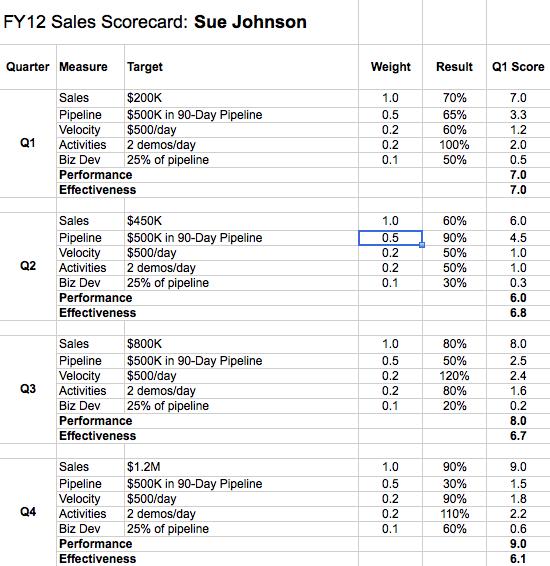 sales rep scorecard detail