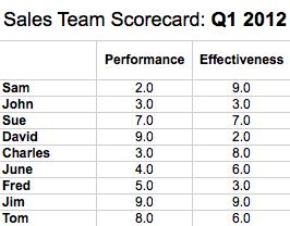 sales rep scorecard summary