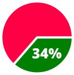 34percent