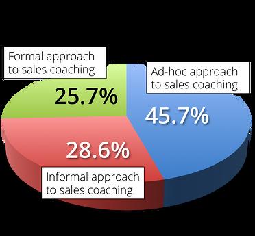 CSO Insights Chart