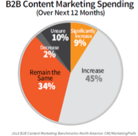Content Marketing Spend
