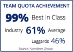 Team_Quota_Achievement