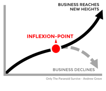 Inflexion-Point_Andrew_Grove.png