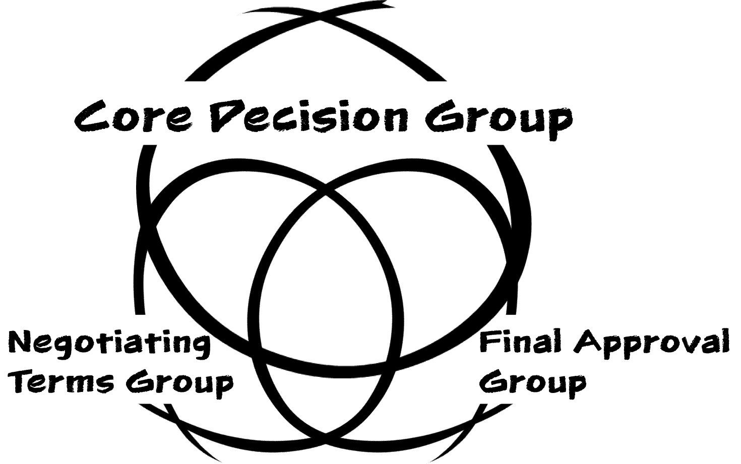 3 Stakeholder Groups Trimmed.png