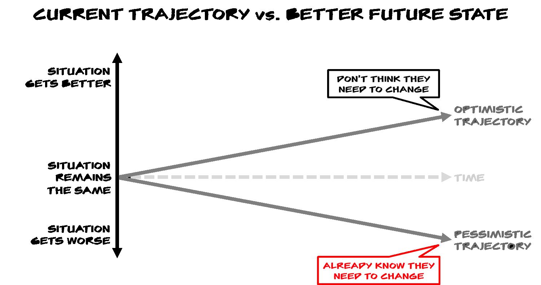 Current Trajectory.png