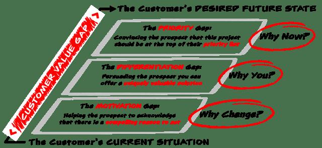 Customer Value Gap.png