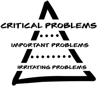 Hierarchy of Problems.png