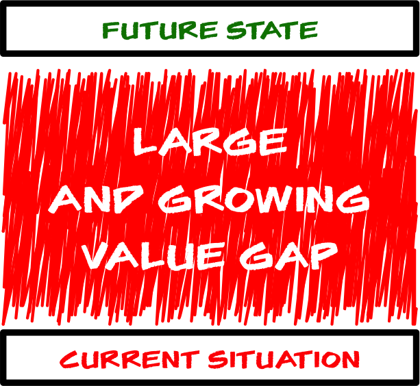 Large and Growing Value Gap.png