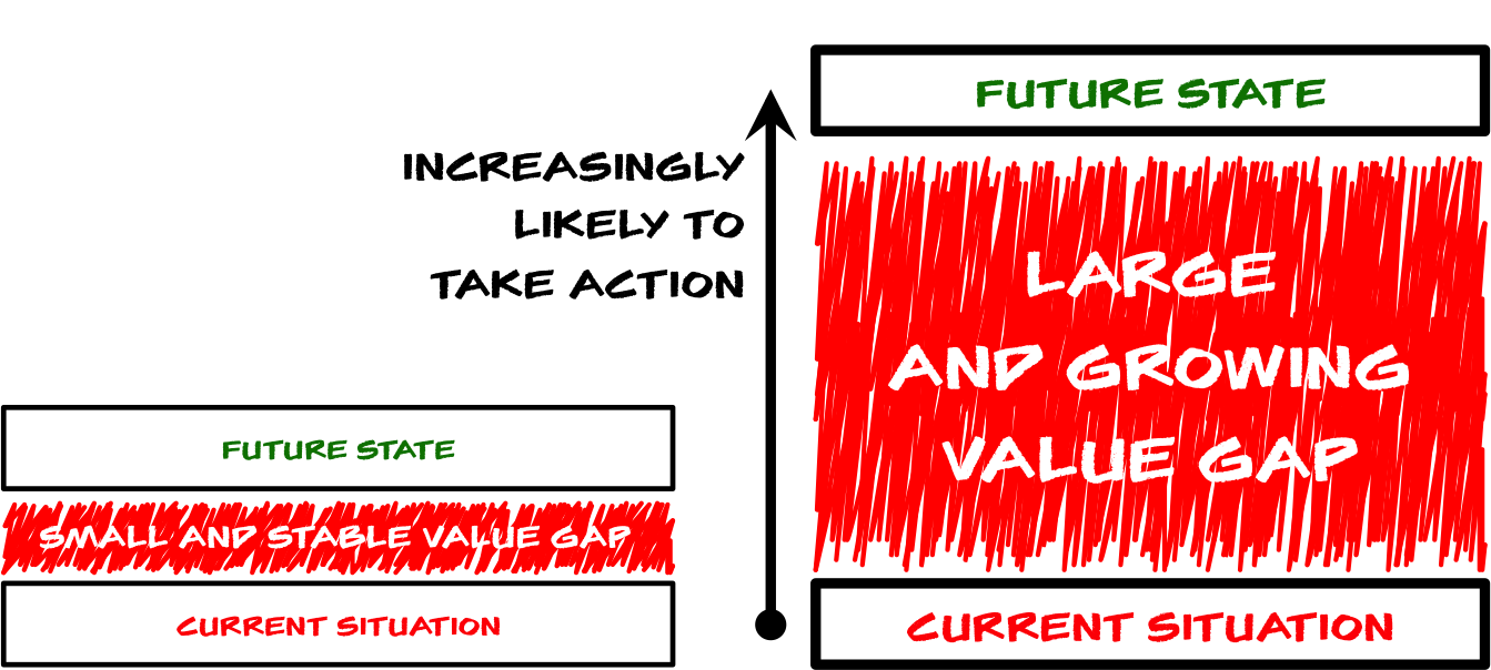 Sizing the Value Gap.png