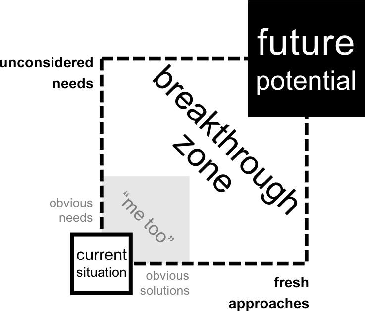 Breakthrough Zone New.png