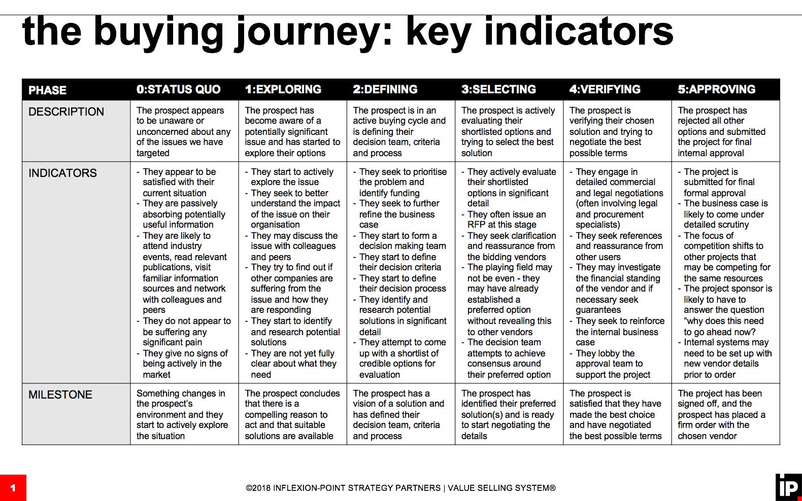 Buying Journey Key Indicators.png
