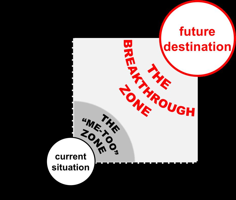 The Breakthrough Zone
