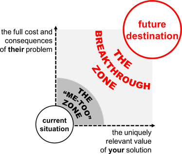 The Breakthrough Zone