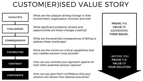 Customerised Value Story 2