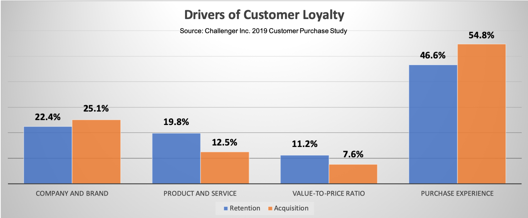 Drivers of Customer Loyalty 2