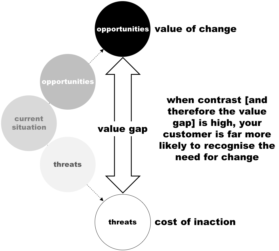 Value Gap diagram V4