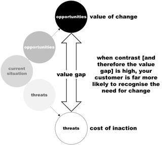 Value Gap diagram V4