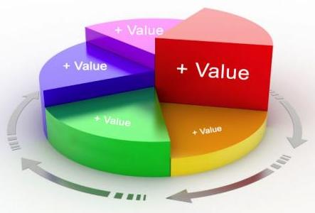 Value Wedge
